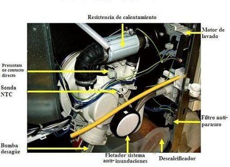 Carga poca agua y no giran las paletas yoreparo for Poca presion de agua