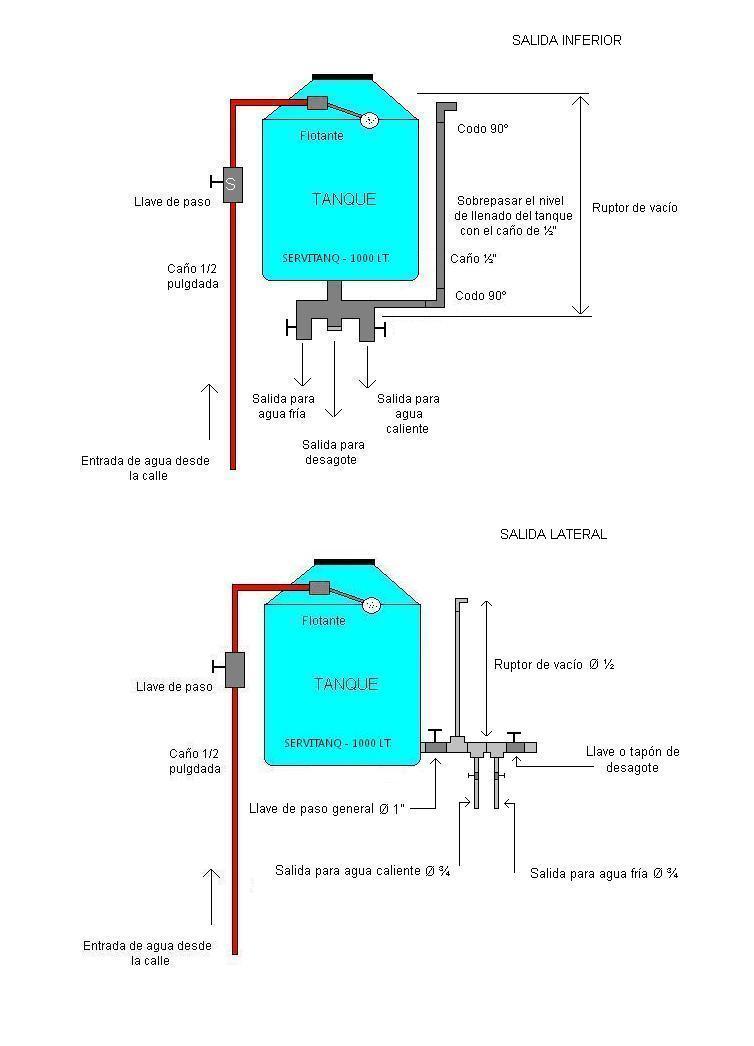 Solucionado problema al quedarme sin agua en el tanque for Como hacer un tanque de agua para rustico