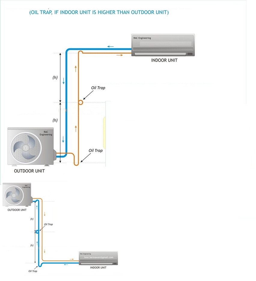 Distancia m xima de tuber as split 18000 btu aire for Diferencia entre climatizador y aire acondicionado