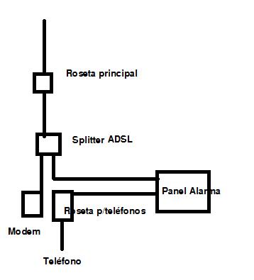 como conectar a la linea telefonica - alarmas