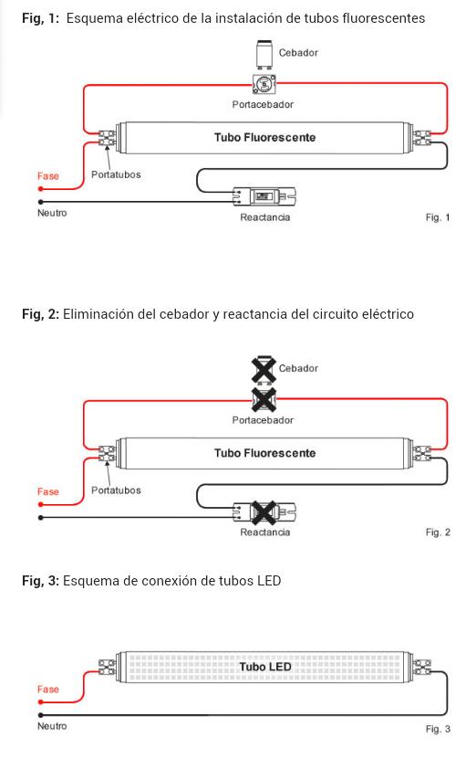 Como cambiar un tubo fluorescente electricidad del hogar for Instalar fluorescente led