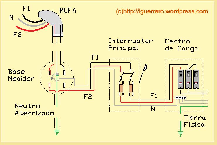 Solucionado sistema de puesta a tierra tn cs yoreparo - Cable instalacion electrica ...