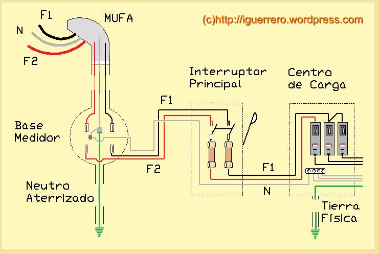 Yoreparo solucionado capacitor en centro de carga - Cambiar instalacion electrica sin rozas ...
